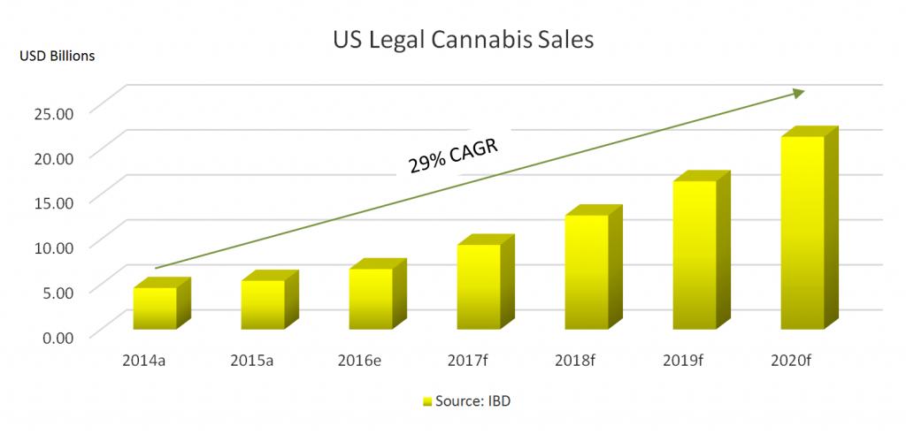 US Legal Cannabis Sales