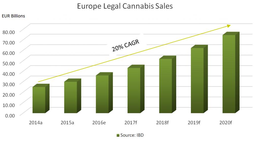 Europe Legal Cannabis Sales